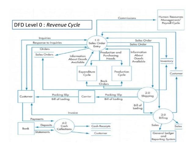 Siklus pendapatan revenue cycle pendahuluan revenue cycle context diagram 6 ccuart Image collections