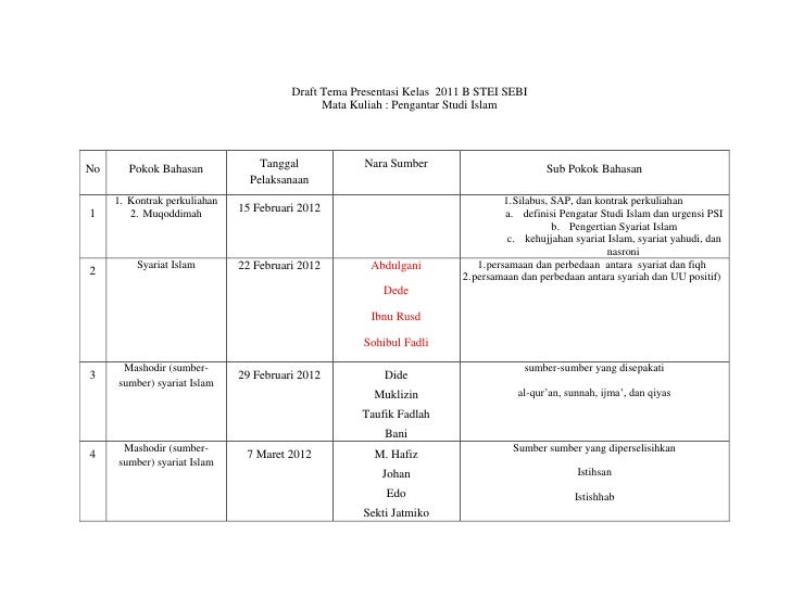 Draft Tema Presentasi Kelas 2011 B STEI SEBI                                              Mata Kuliah : Pengantar Studi Is...
