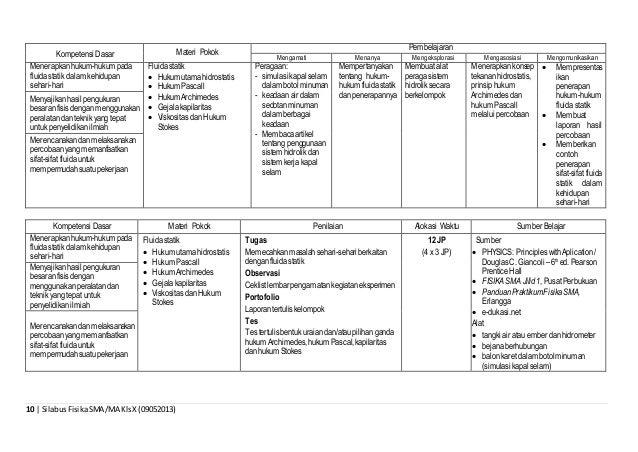 10 | SilabusFisikaSMA/MA KlsX(09052013) Kompetensi Dasar Materi Pokok Pembelajaran Mengamati Menanya Mengeksplorasi Mengas...