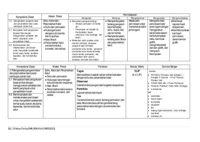 11 | SilabusFisikaSMA/MA KlsX(09052013) Kompetensi Dasar Materi Pokok Pembelajaran Mengamati Menanya Mengeksplorasi Mengas...