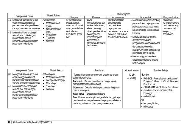 12 | SilabusFisikaSMA/MA KlsX(09052013) Kompetensi Dasar Materi Pokok Pembelajaran Mengamati Menanya Mengeksplorasi Mengas...