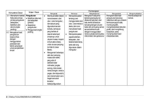 2 | SilabusFisikaSMA/MA KlsX (09052013) Kompetensi Dasar Materi Pokok Pembelajaran Mengamati Menanya Mengeksplorasi Mengas...