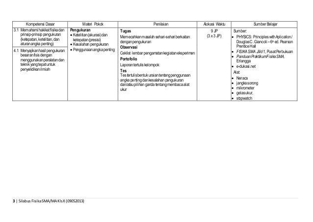 3 | SilabusFisikaSMA/MA KlsX (09052013) Kompetensi Dasar Materi Pokok Penilaian Alokasi Waktu Sumber Belajar 3.1 Memahami ...