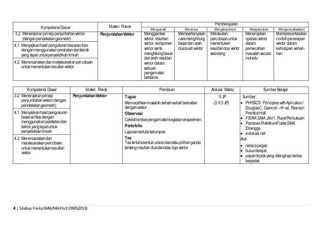 4 | SilabusFisikaSMA/MA KlsX (09052013) Kompetensi Dasar Materi Pokok Pembelajaran Mengamati Menanya Mengeksplorasi Mengas...