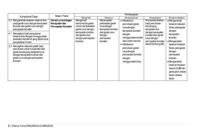 5 | SilabusFisikaSMA/MA KlsX (09052013) Kompetensi Dasar Materi Pokok Pembelajaran Mengamati Menanya Mengeksplorasi Mengas...