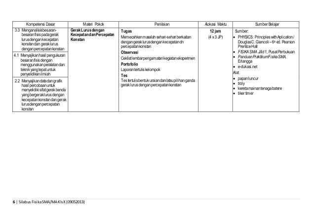 6 | SilabusFisikaSMA/MA KlsX (09052013) Kompetensi Dasar Materi Pokok Penilaian Alokasi Waktu Sumber Belajar 3.3 Menganali...