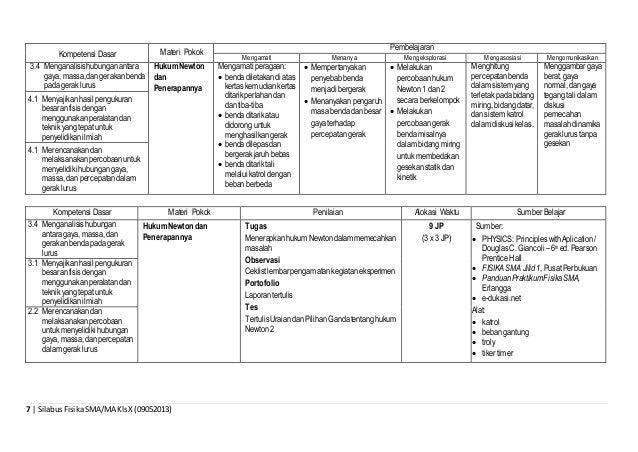 7 | SilabusFisikaSMA/MA KlsX (09052013) Kompetensi Dasar Materi Pokok Pembelajaran Mengamati Menanya Mengeksplorasi Mengas...