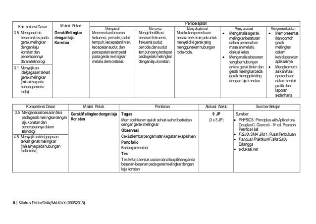 8 | SilabusFisikaSMA/MA KlsX (09052013) Kompetensi Dasar Materi Pokok Pembelajaran Mengamati Menanya Mengeksplorasi Mengas...