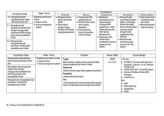 9 | SilabusFisikaSMA/MA KlsX (09052013) Kompetensi Dasar Materi Pokok Pembelajaran Mengamati Menanya Mengeksplorasi Mengas...