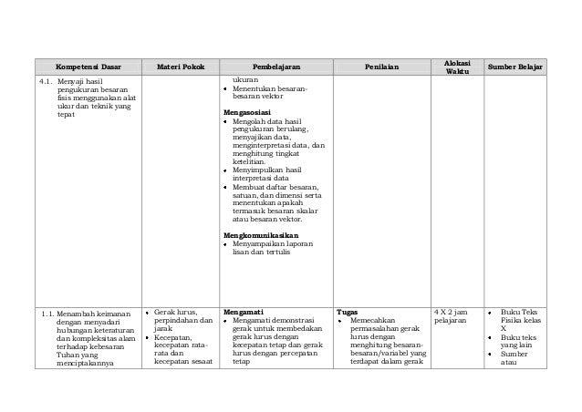 Silabus fisika teknologi dan rekayasa smk kelas x (pristiadi utomo 05 07-13) Slide 3