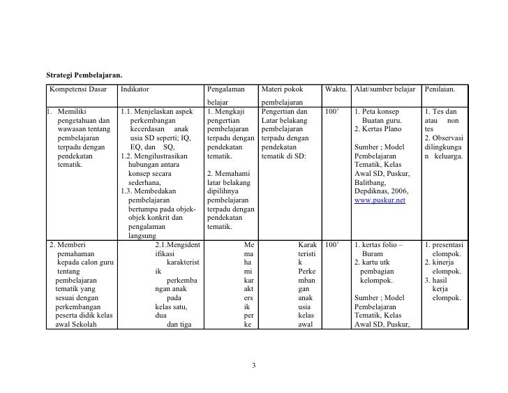 Silabus Pembelajaran Terpadu Kelas 3 Sd