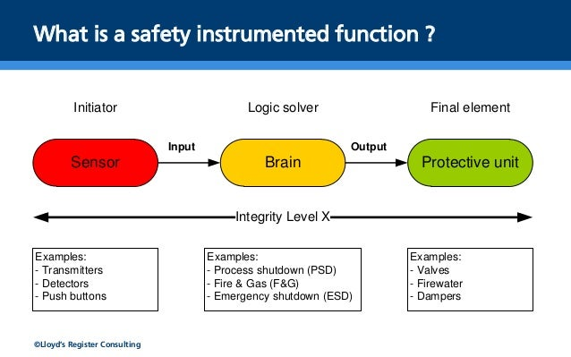 Functional Safety Sil In The Subsea And Drilling Industry