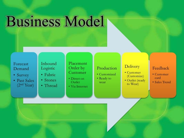 30 Business Ideas For Pakistani Market with Incredible ROI