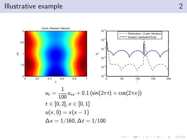 Illustrative example 2  Crank−Nicolson Solution  iDt  0 0.2 0.4 0.6 0.8 1  x  0  0.5  1  1.5  2  0 50 100 150 200  −2  10 ...