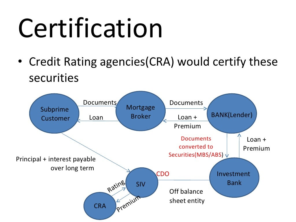 Certification Credit Rating agencies(CRA) would
