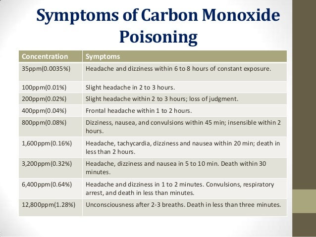 Is Carbon Monoxide Different Than Natural Gas