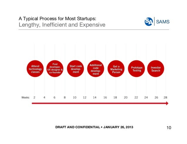 DRAFT AND CONFIDENTIAL • JANUARY 26, 2013 SAMS A Typical Process for Most Startups: Lengthy, Inefficient and Expensive 10