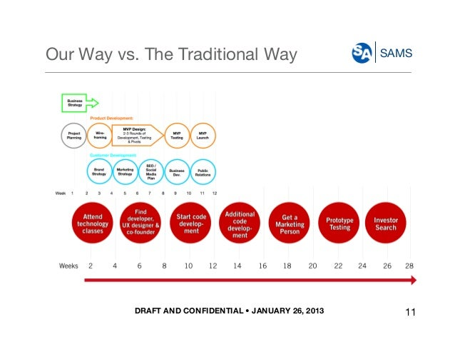 DRAFT AND CONFIDENTIAL • JANUARY 26, 2013 SAMSOur Way vs. The Traditional Way 11