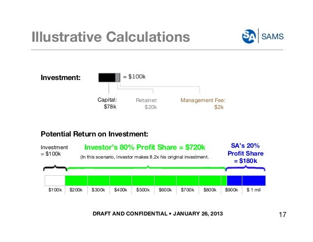 DRAFT AND CONFIDENTIAL • JANUARY 26, 2013 SAMSIllustrative Calculations Potential Return on Investment: Investment = $100k...