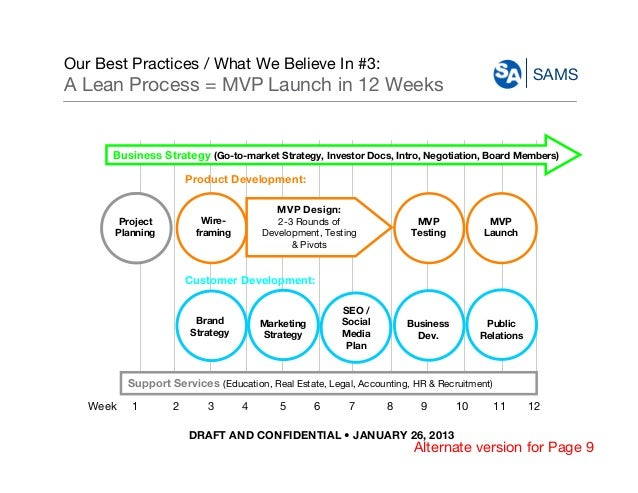 DRAFT AND CONFIDENTIAL • JANUARY 26, 2013 SAMS Our Best Practices / What We Believe In #3: A Lean Process = MVP Launch in ...