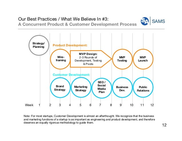 SAMS Our Best Practices / What We Believe In #3: A Concurrent Product & Customer Development Process Week 1 2 3 4 5 6 7 8 ...