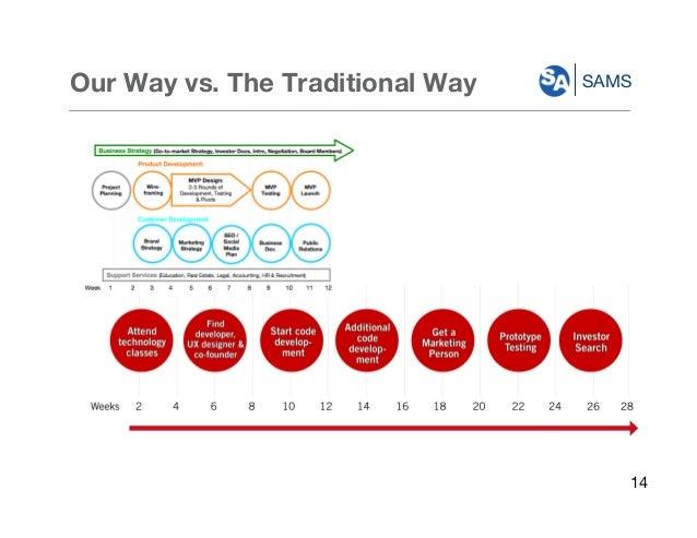 SAMSOur Way vs. The Traditional Way 14