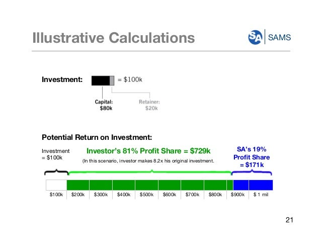 SAMSIllustrative Calculations Potential Return on Investment: Investment = $100k Investor's 81% Profit Share = $729k (In th...
