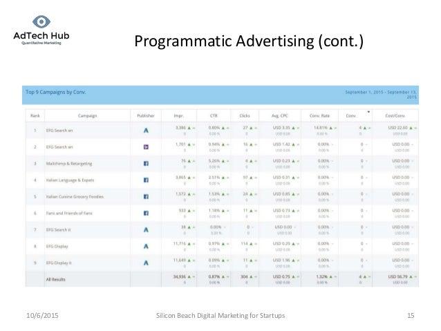 optimal real-time bidding for display advertising pdf