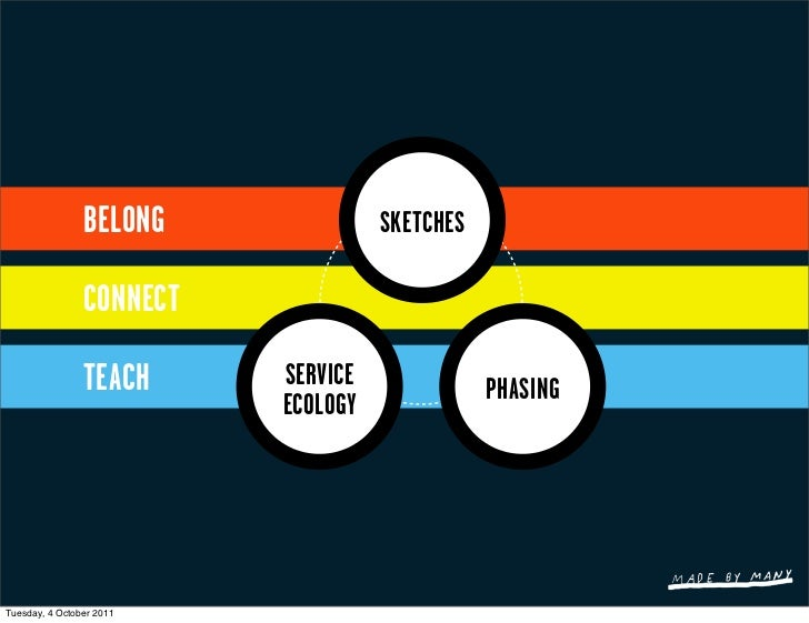 BELONG              SKETCHES                CONNECT                TEACH     SERVICE              PHASING                 ...