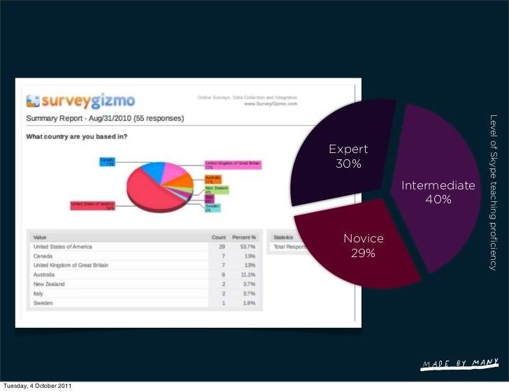 Level of Skype teaching proficiency                          Expert                           30%                          ...