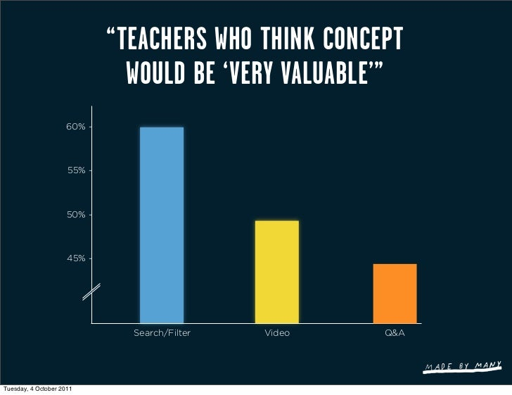 """""""TEACHERS WHO THINK CONCEPT                               WOULD BE 'VERY VALUABLE'""""                     60% -             ..."""
