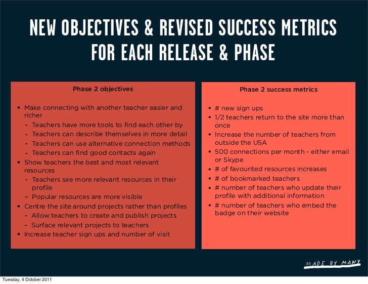 NEW OBJECTIVES & REVISED SUCCESS METRICS                    FOR EACH RELEASE & PHASE                          Phase 2 obje...