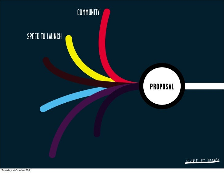 COMMUNITY                   SPEED TO LAUNCH                                                 PROPOSALTuesday, 4 October 2011