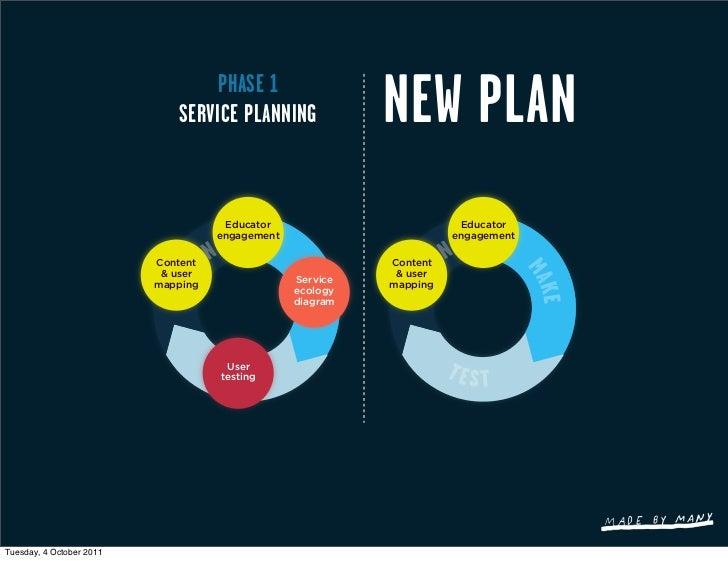PHASE 1                             SERVICE PLANNING              NEW PLAN                                     Educator   ...