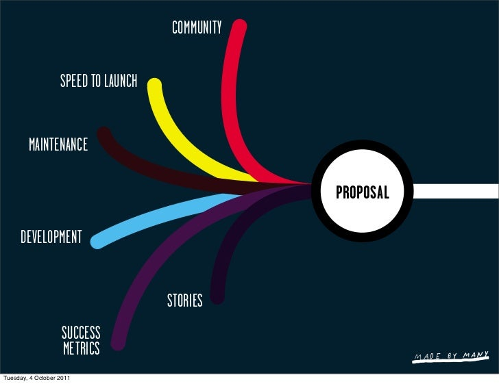COMMUNITY                   SPEED TO LAUNCH        MAINTENANCE                                                 PROPOSAL   ...