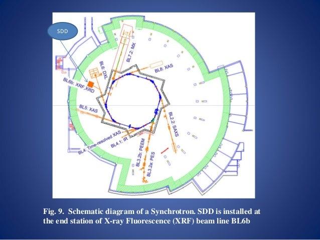 Drift Detector Sdd Amptek Xray Detectors And Electronics