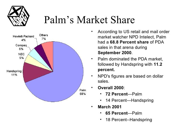 Palm's Market Share <ul><li>According to US retail and mail order market watcher NPD Intelect, Palm had a  68.8 Percent sh...