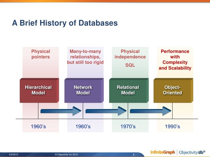 brief history of databases Every hour, every day, digital databases quietly store, cross-reference, and return information on every aspect of our lives discover the history of these powerful tools, including one man's struggle to convince his employer listen to his idea – the idea that led to a billion dollar industry.