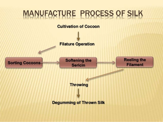 Silk: Its Production and Manufacture