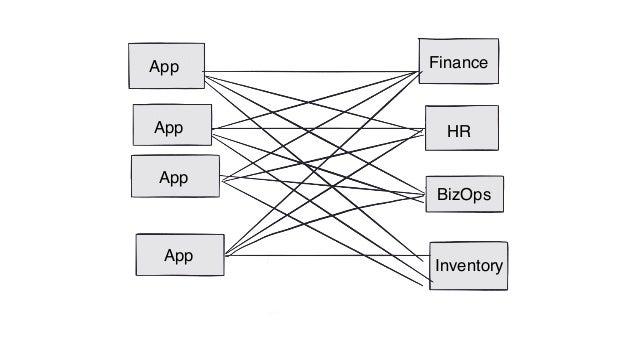 App App App App Finance HR BizOps Inventory