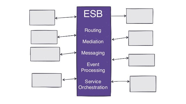 ESB Routing Mediation Messaging Event Processing Service Orchestration