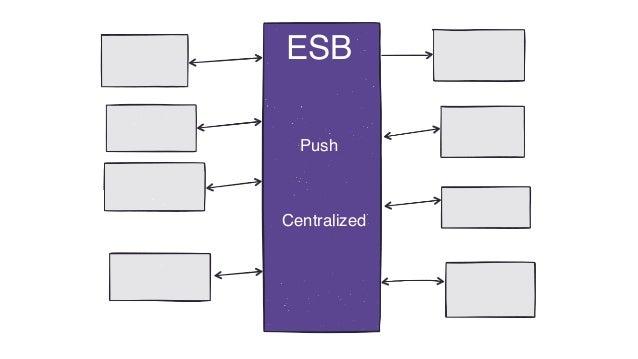 ESB Push Centralized