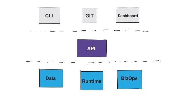 API CLI GIT Dashboard Data Runtime BizOps