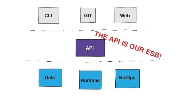 API CLI GIT Web Data Runtime BizOps THE API IS OUR ESB!