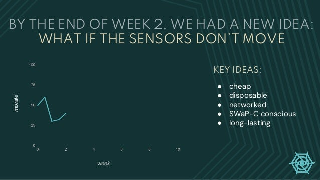 BY THE END OF WEEK 2, WE HAD A NEW IDEA: WHAT IF THE SENSORS DON'T MOVE week morale ● cheap ● disposable ● networked ● SWa...