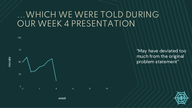 """...WHICH WE WERE TOLD DURING OUR WEEK 4 PRESENTATION week morale """"May have deviated too much from the original problem sta..."""