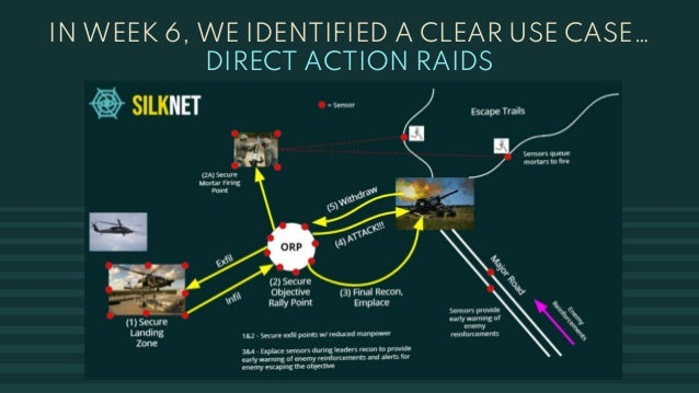IN WEEK 6, WE IDENTIFIED A CLEAR USE CASE… DIRECT ACTION RAIDS