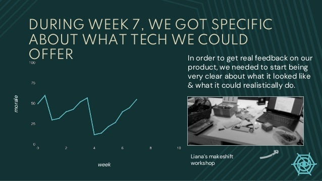 DURING WEEK 7, WE GOT SPECIFIC ABOUT WHAT TECH WE COULD OFFER week morale In order to get real feedback on our product, we...