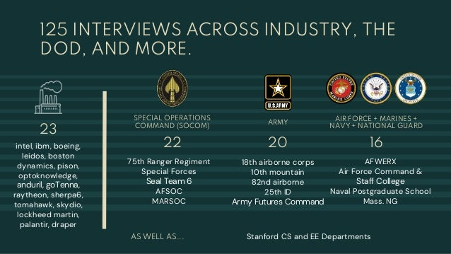 125 INTERVIEWS ACROSS INDUSTRY, THE DOD, AND MORE. 22 23 intel, ibm, boeing, leidos, boston dynamics, pison, optoknowledge...