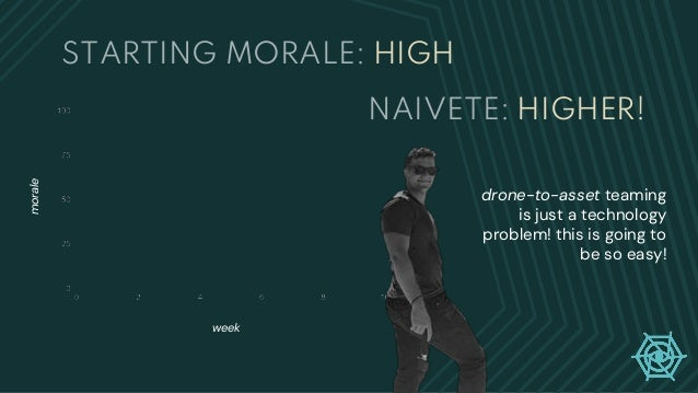 STARTING MORALE: HIGH drone-to-asset teaming is just a technology problem! this is going to be so easy! week morale NAIVET...